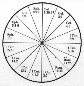 Wheel - Pie Illustration of Paul's Letters - Epistles